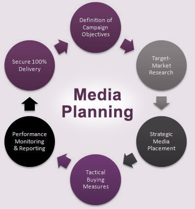 Media Planning Infographic
